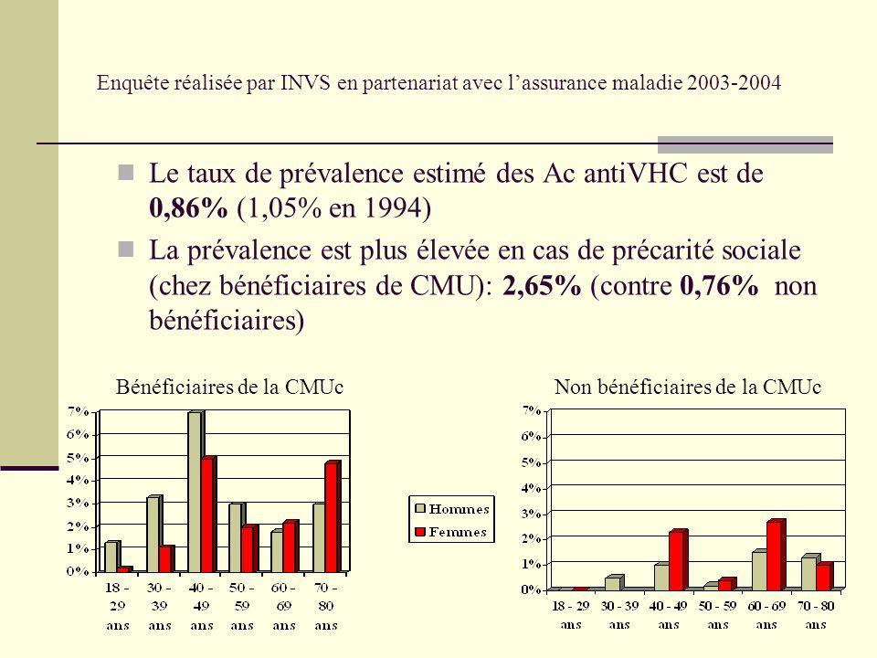 Enquête réalisée par INVS en partenariat avec lassurance maladie 2003-2004 Le taux de prévalence estimé des Ac antiVHC est de 0,86% (1,05% en 1994) La prévalence est plus élevée en cas de précarité sociale (chez bénéficiaires de CMU): 2,65% (contre 0,76% non bénéficiaires) Bénéficiaires de la CMUcNon bénéficiaires de la CMUc