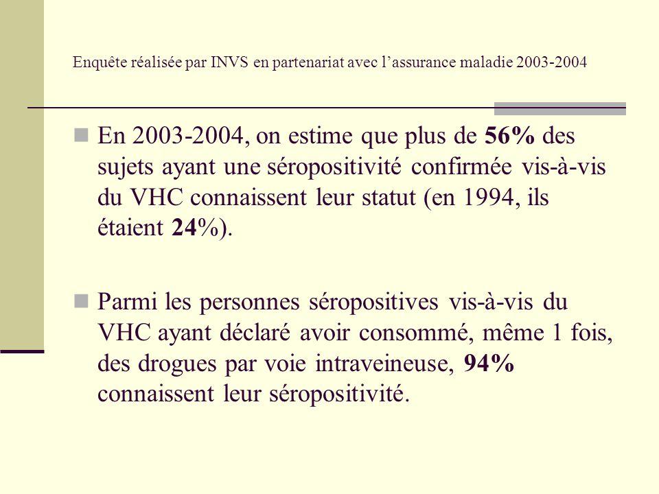 Enquête réalisée par INVS en partenariat avec lassurance maladie 2003-2004 En 2003-2004, on estime que plus de 56% des sujets ayant une séropositivité confirmée vis-à-vis du VHC connaissent leur statut (en 1994, ils étaient 24%).