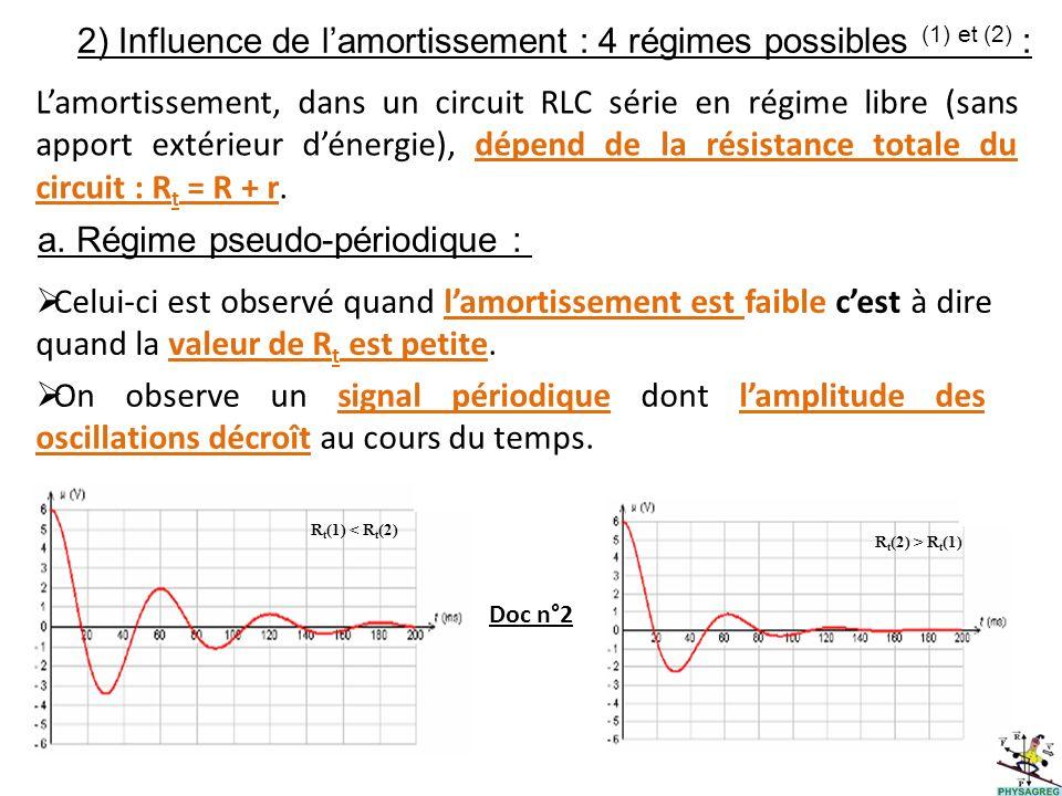 2) Influence de lamortissement : 4 régimes possibles (1) et (2) : Lamortissement, dans un circuit RLC série en régime libre (sans apport extérieur dén