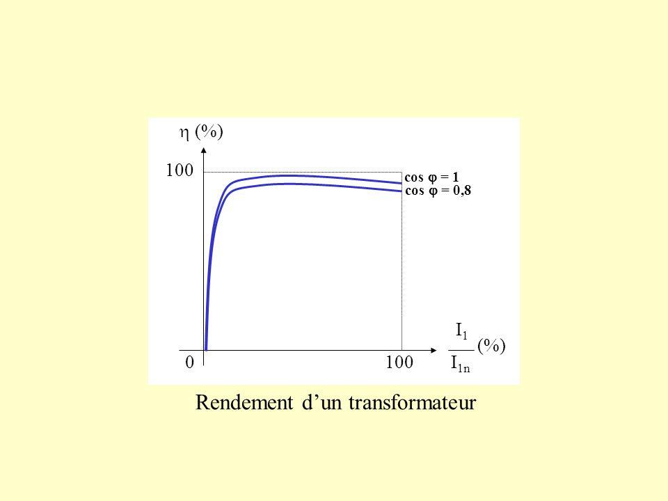 cos = 1 cos = 0,8 0 100 I1I1 I 1n (%) Rendement dun transformateur