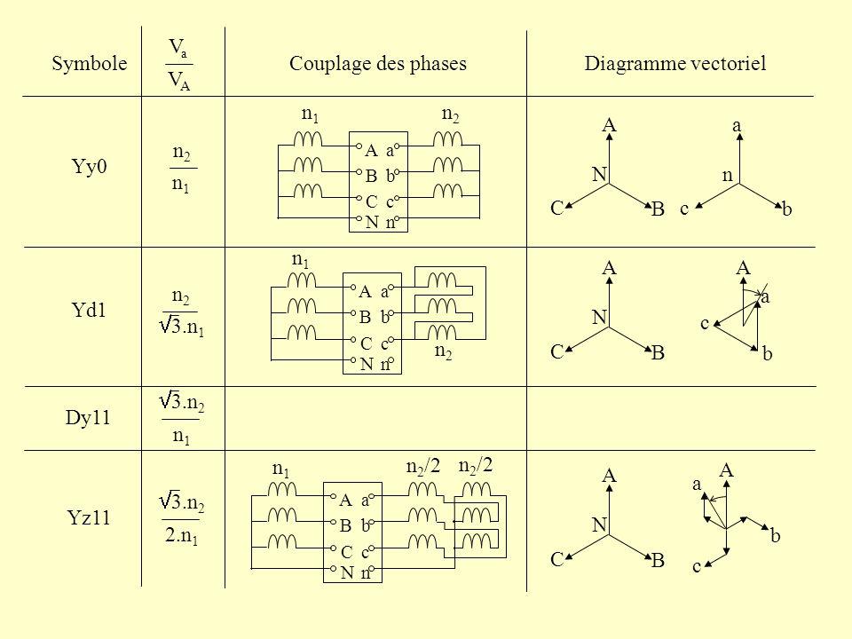 Autotransformateur n1n1 n2n2 i1i1 v1v1 v2v2 i2i2 n1n1 n 2 - n 1 i1i1 v1v1 v2v2 i2i2 Transfo Autotransfo Avantages Réduction volume et coût (Alternostat: V 2 réglable) Inconvénients Pas disolation galvanique