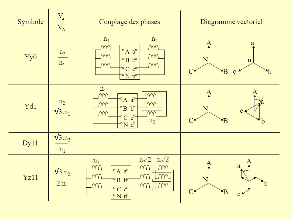 Couplage des phasesSymbole VaVa VAVA Diagramme vectoriel Yy0 Yd1 Dy11 Yz11 n2n2 n1n1 A B C N a b c n n1n1 n2n2 A B C N a b c n n1n1 n2n2 3.n 2 2.n 1 3