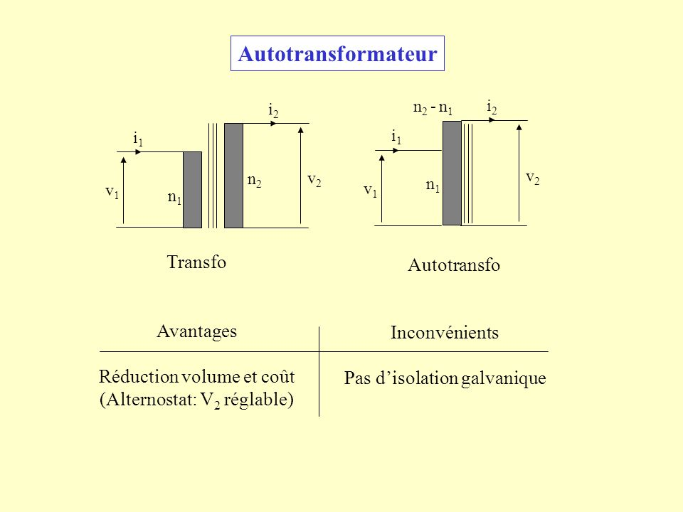 Autotransformateur n1n1 n2n2 i1i1 v1v1 v2v2 i2i2 n1n1 n 2 - n 1 i1i1 v1v1 v2v2 i2i2 Transfo Autotransfo Avantages Réduction volume et coût (Alternosta