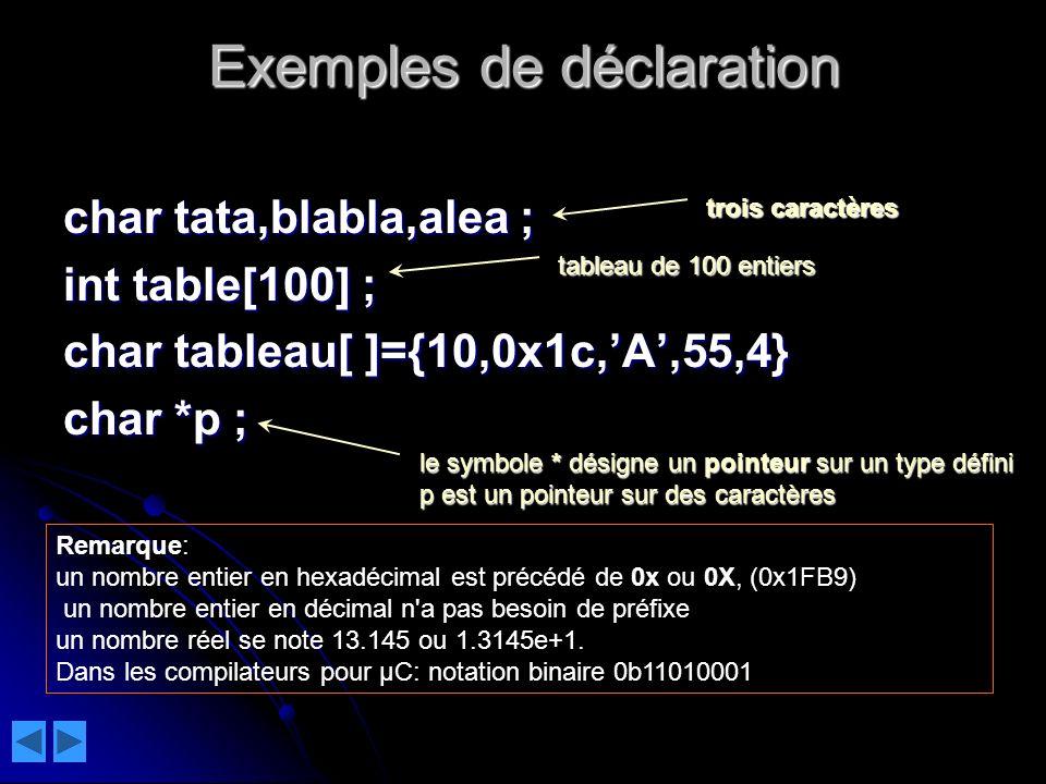 Exemples de déclaration char tata,blabla,alea ; int table[100] ; char tableau[ ]={10,0x1c,A,55,4} char tableau[ ]={10,0x1c,A,55,4} char *p ; le symbole * désigne un pointeur sur un type défini p est un pointeur sur des caractères tableau de 100 entiers trois caractères Remarque: un nombre entier en hexadécimal est précédé de 0x ou 0X, (0x1FB9) un nombre entier en décimal n a pas besoin de préfixe un nombre réel se note 13.145 ou 1.3145e+1.