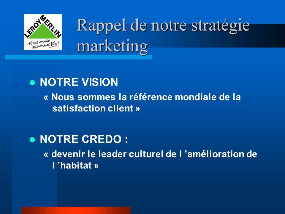 Rappel de notre stratégie marketing NOTRE VISION « Nous sommes la référence mondiale de la satisfaction client » NOTRE CREDO : « devenir le leader cul