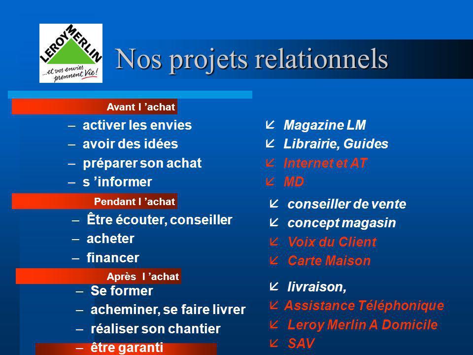 Nos projets relationnels –activer les envies –avoir des idées –préparer son achat –s informer Pendant l achat Avant l achat å Magazine LM å Librairie,