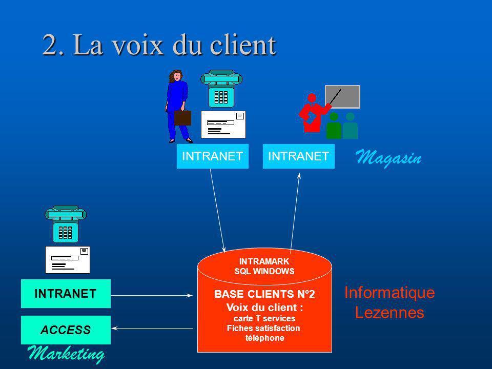 2. La voix du client BASE CLIENTS N°2 Voix du client : carte T services Fiches satisfaction téléphone INTRAMARK SQL WINDOWS INTRANET ACCESS Magasin In
