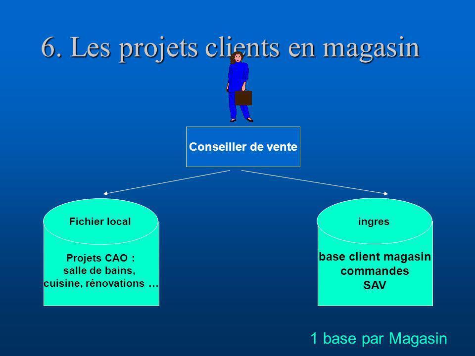 6. Les projets clients en magasin Projets CAO : salle de bains, cuisine, rénovations … Fichier local Conseiller de vente 1 base par Magasin base clien