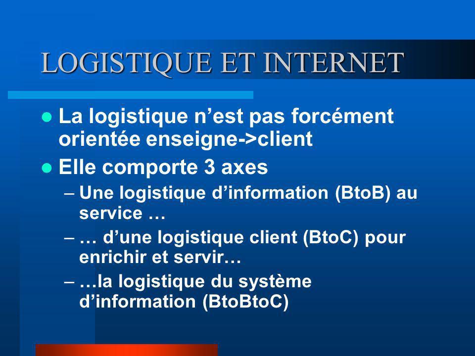 LOGISTIQUE ET INTERNET La logistique nest pas forcément orientée enseigne->client Elle comporte 3 axes –Une logistique dinformation (BtoB) au service