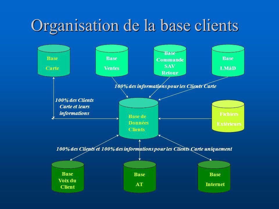 Organisation de la base clients Base de Données Clients Fichiers Extérieurs Base Carte Base Ventes Base Commande SAV Retour Base LMàD Base Voix du Cli