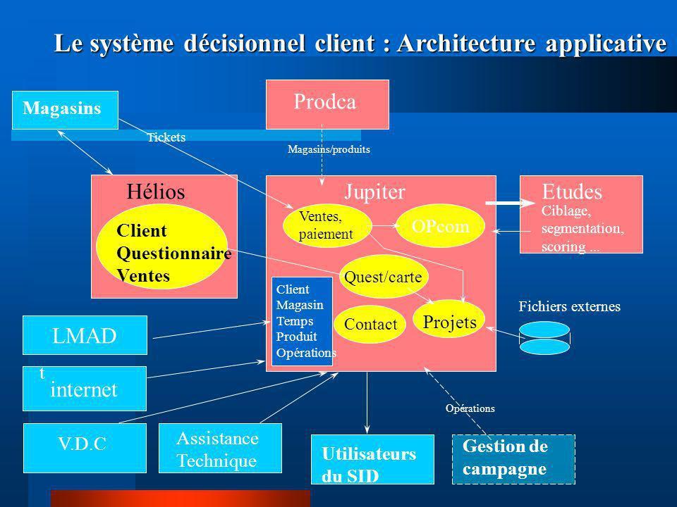 Hélios Client Questionnaire Ventes Magasins Jupiter Le système décisionnel client : Architecture applicative Utilisateurs du SID Prodca Client Magasin