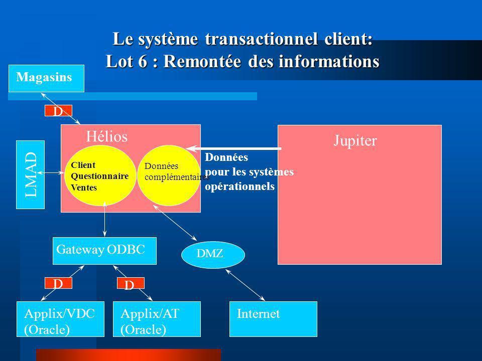 Hélios Client Questionnaire Ventes Magasins Jupiter Le système transactionnel client: Lot 6 : Remontée des informations Applix/VDCApplix/AT (Oracle) G