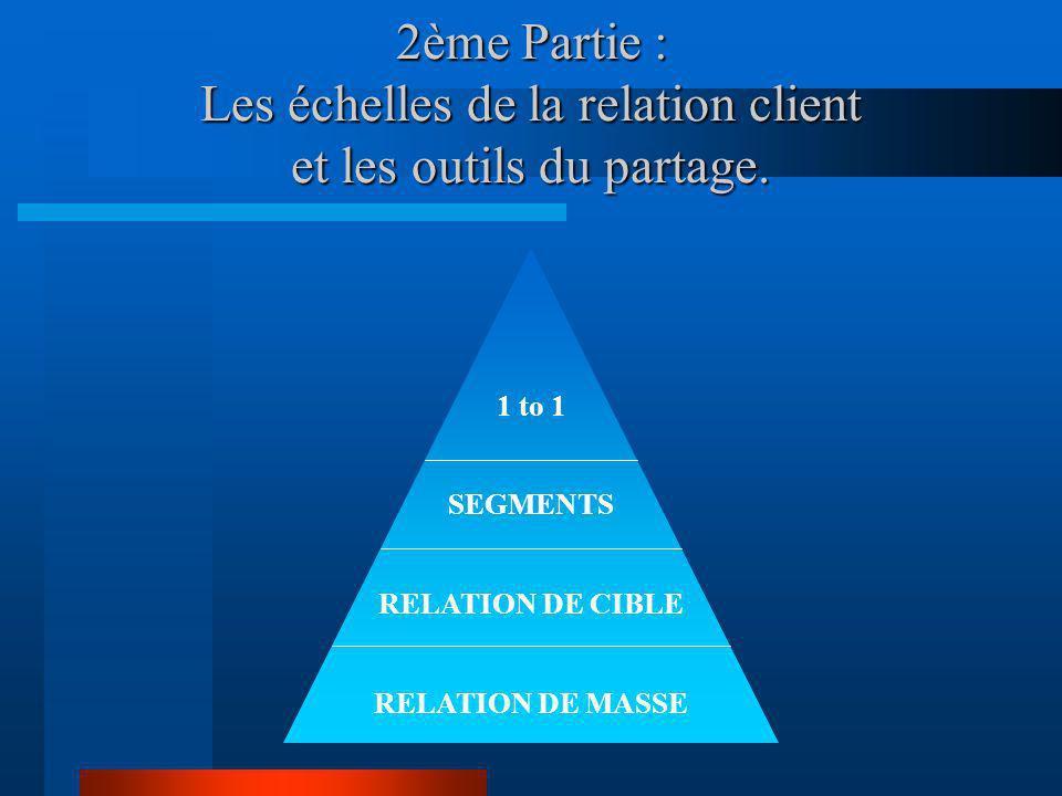 2ème Partie : Les échelles de la relation client et les outils du partage. 1 to 1 SEGMENTS RELATION DE CIBLE RELATION DE MASSE