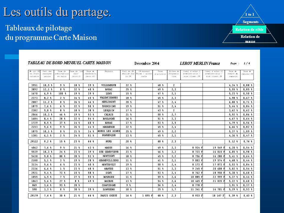 Tableaux de pilotage du programme Carte Maison Relation de masse Relation de cible Segments 1 to 1 Les outils du partage.