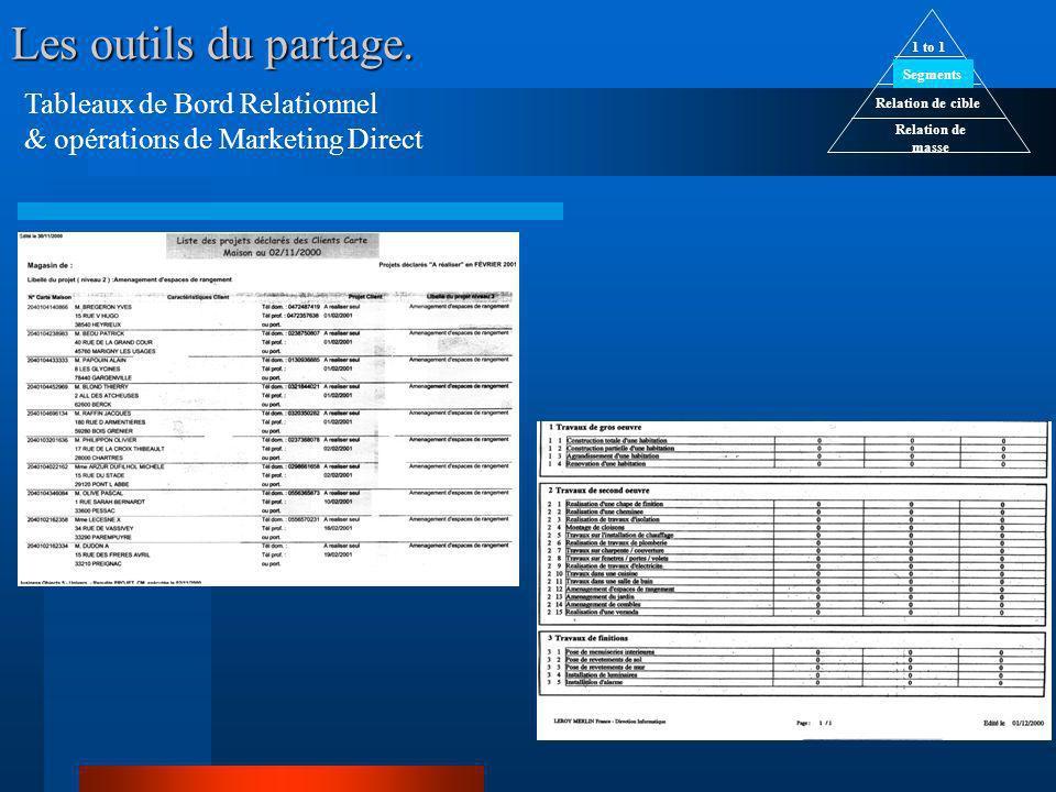 Tableaux de Bord Relationnel & opérations de Marketing Direct Relation de masse Relation de cible Segments 1 to 1 Les outils du partage.