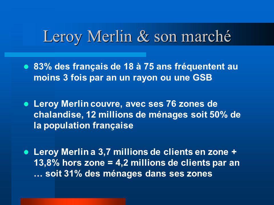 Leroy Merlin & son marché 83% des français de 18 à 75 ans fréquentent au moins 3 fois par an un rayon ou une GSB Leroy Merlin couvre, avec ses 76 zone