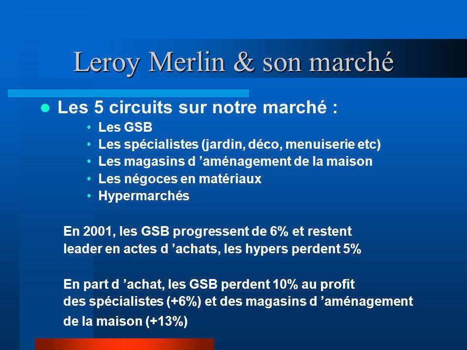 Leroy Merlin & son marché Les 5 circuits sur notre marché : Les GSB Les spécialistes (jardin, déco, menuiserie etc) Les magasins d aménagement de la m