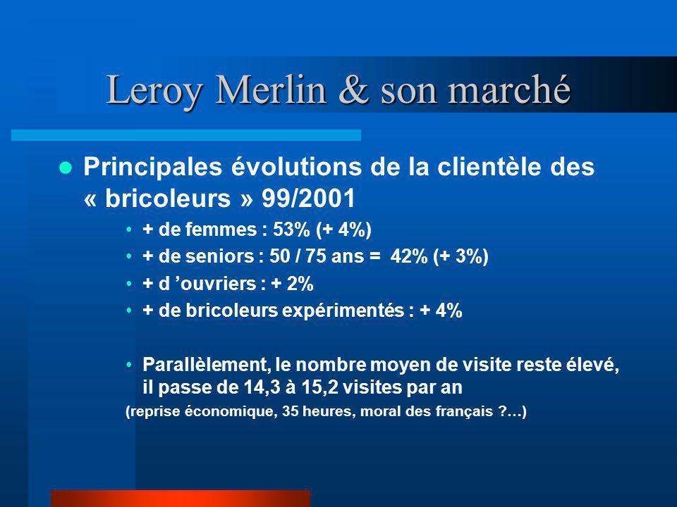 Leroy Merlin & son marché Principales évolutions de la clientèle des « bricoleurs » 99/2001 + de femmes : 53% (+ 4%) + de seniors : 50 / 75 ans = 42%