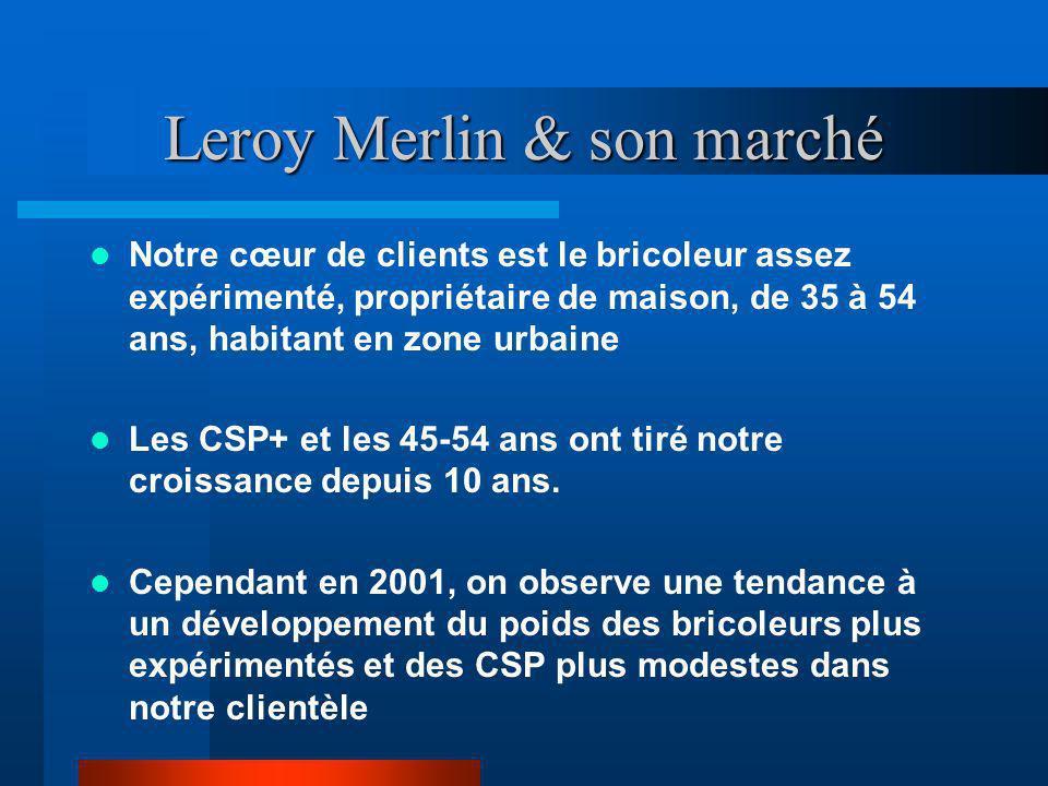 Leroy Merlin & son marché Notre cœur de clients est le bricoleur assez expérimenté, propriétaire de maison, de 35 à 54 ans, habitant en zone urbaine L