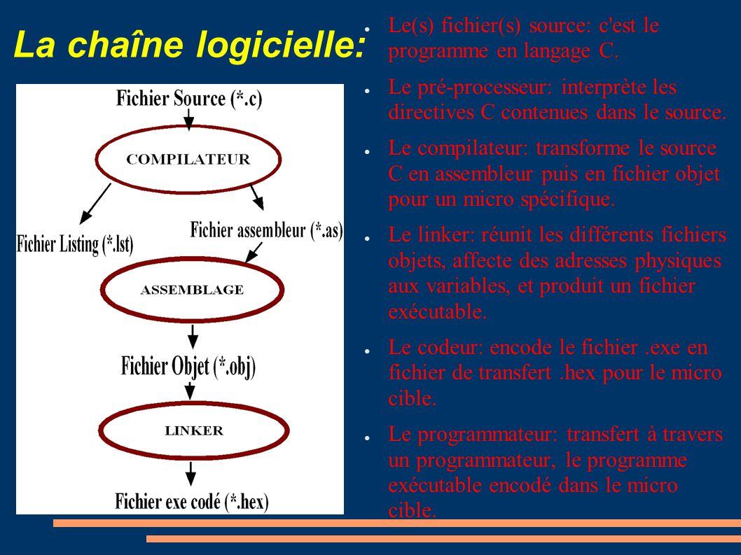 La chaîne logicielle: Le(s) fichier(s) source: c'est le programme en langage C. Le pré-processeur: interprète les directives C contenues dans le sourc