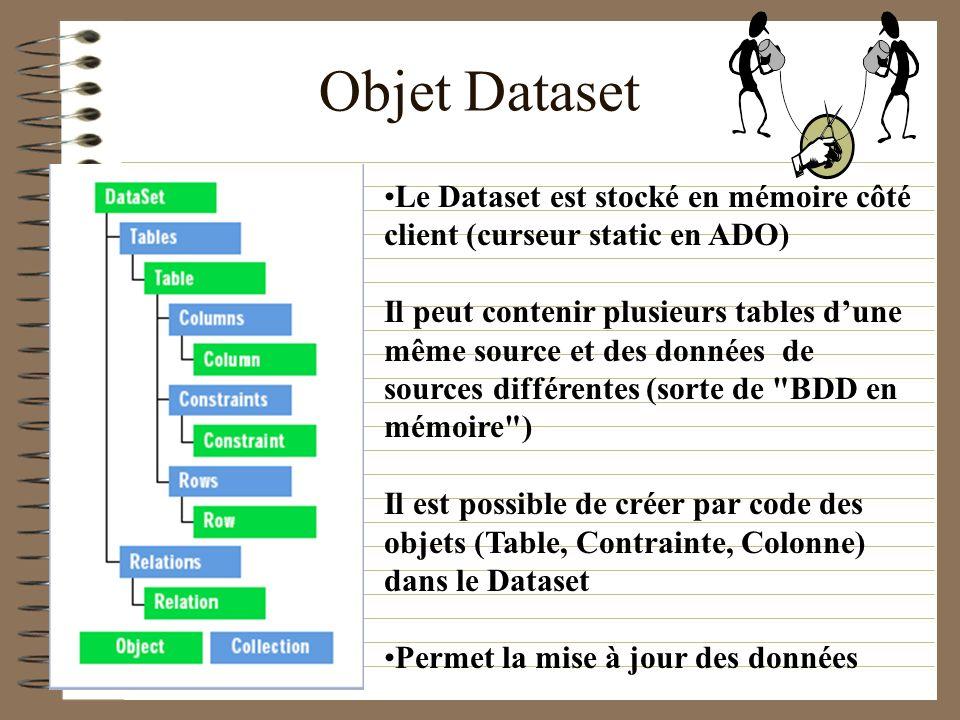 Objet Dataset Le Dataset est stocké en mémoire côté client (curseur static en ADO) Il peut contenir plusieurs tables dune même source et des données d