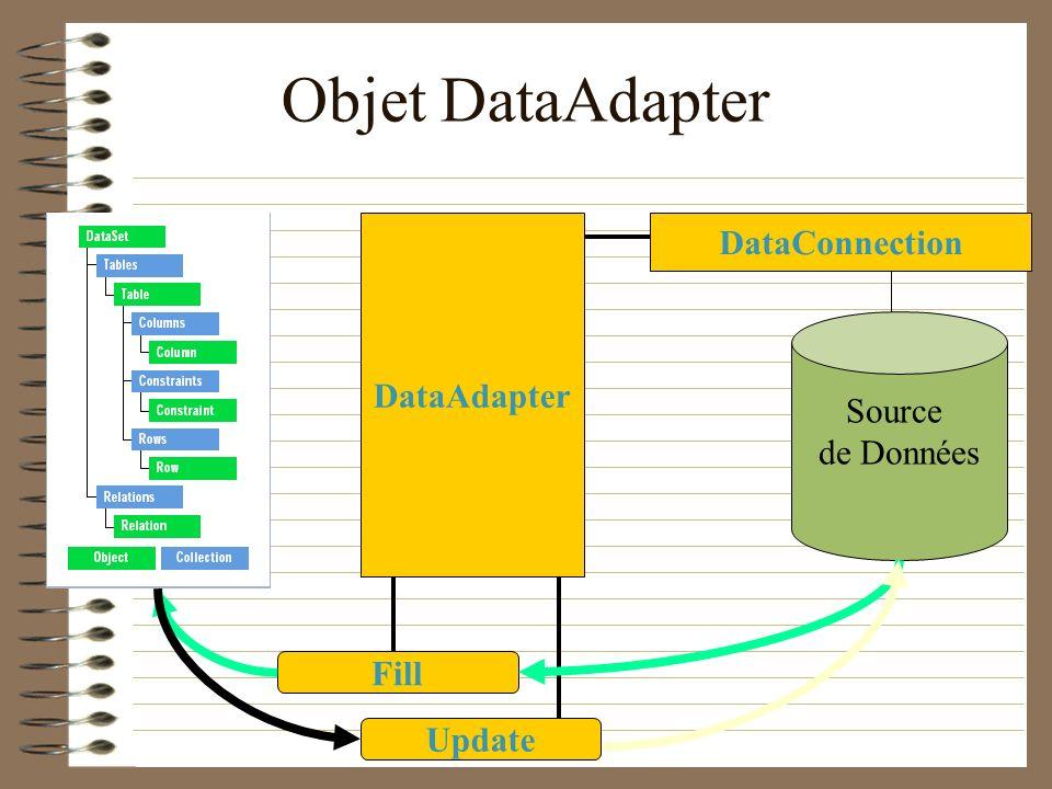 Objet DataAdapter Source de Données DataAdapter Fill Update DataConnection