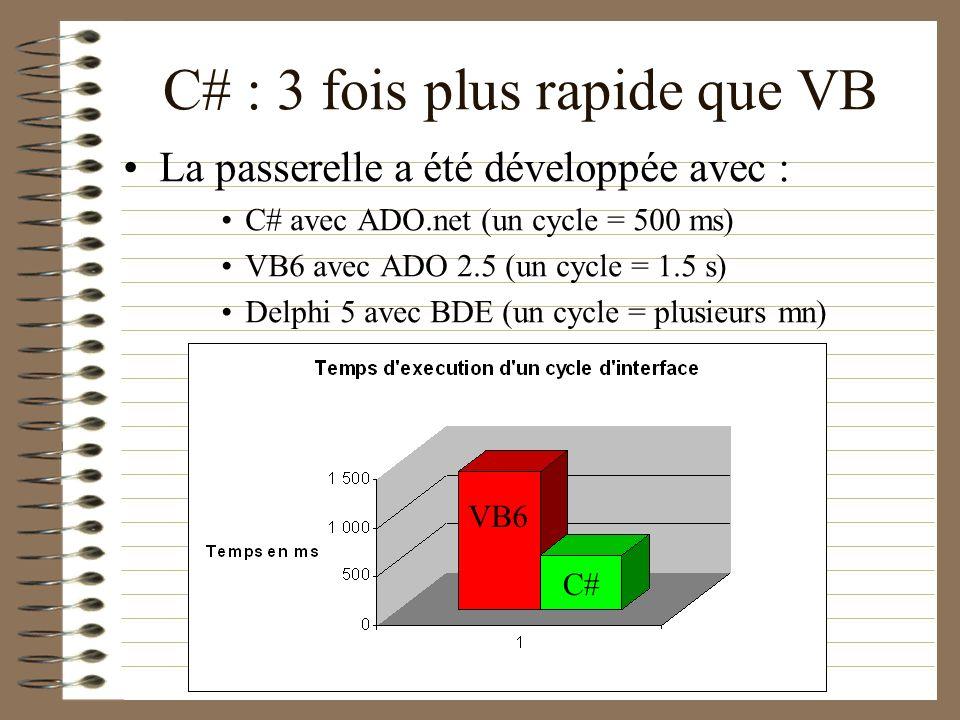 C# : 3 fois plus rapide que VB La passerelle a été développée avec : C# avec ADO.net (un cycle = 500 ms) VB6 avec ADO 2.5 (un cycle = 1.5 s) Delphi 5