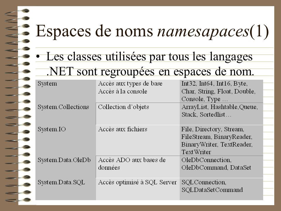 Écriture : Classe XmlTextWriter – Constructeurs : XmlTextWriter (fichier, encodage); – Quelques attributs Indentation : enum Formatting – Quelques méthodes Commence l écriture du document: void WriteStartDocument(); Commence l écriture de l élément: void WriteStartElement(nom); Écriture d un élément : void WriteElementString(nom,valeur); Écriture d un attribut : void WriteAttributeString(nom,valeur); Termine l écriture de l élément : void WriteEndElement(); Termine l écriture du document : void WriteEndDocument(); Force l écriture disque du document : void Flush(); Ferme le fichier XML : void Close();
