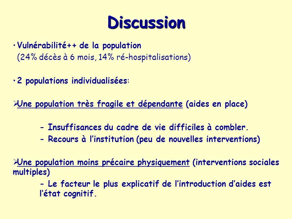 Discussion Vulnérabilité++ de la population (24% décès à 6 mois, 14% ré-hospitalisations) 2 populations individualisées: Une population très fragile e