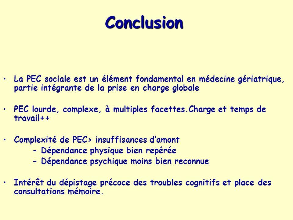 Conclusion La PEC sociale est un élément fondamental en médecine gériatrique, partie intégrante de la prise en charge globale PEC lourde, complexe, à