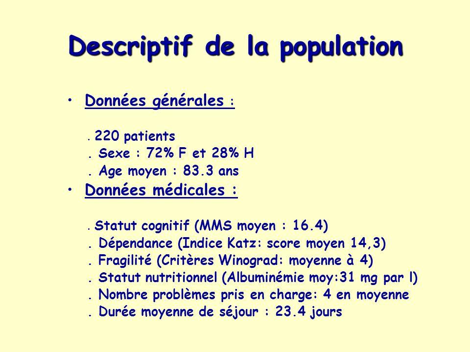 Descriptif de la population Données générales :. 220 patients. Sexe : 72% F et 28% H. Age moyen : 83.3 ans Données médicales :. Statut cognitif (MMS m