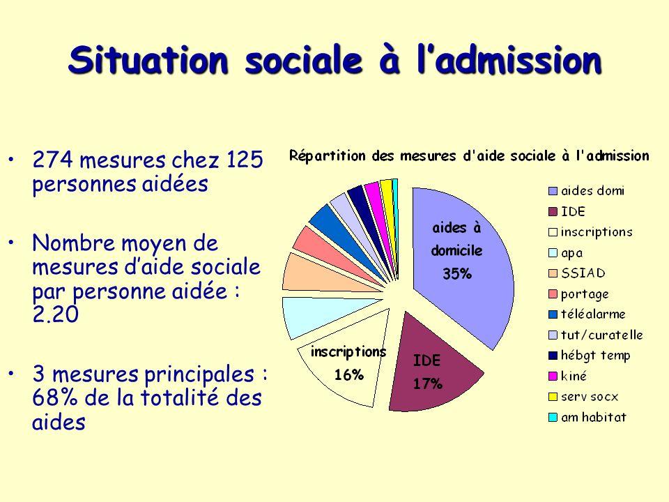 Situation sociale à ladmission 274 mesures chez 125 personnes aidées Nombre moyen de mesures daide sociale par personne aidée : 2.20 3 mesures princip