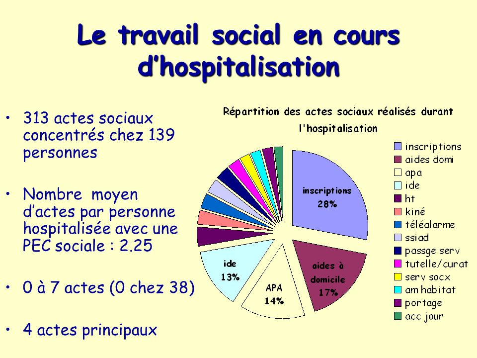 Le travail social en cours dhospitalisation 313 actes sociaux concentrés chez 139 personnes Nombre moyen dactes par personne hospitalisée avec une PEC