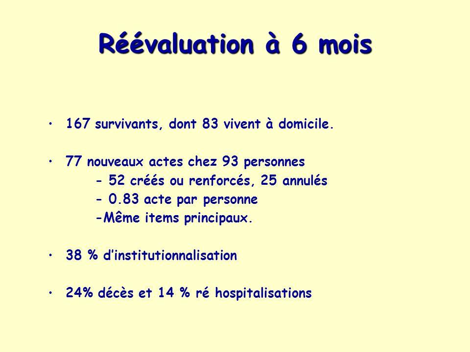 Réévaluation à 6 mois 167 survivants, dont 83 vivent à domicile. 77 nouveaux actes chez 93 personnes - 52 créés ou renforcés, 25 annulés - 0.83 acte p