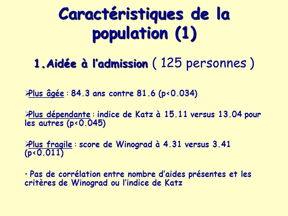Caractéristiques de la population (1) 1. Aidée à ladmission 1. Aidée à ladmission ( 125 personnes ) Plus âgée : 84.3 ans contre 81.6 (p<0.034) Plus dé