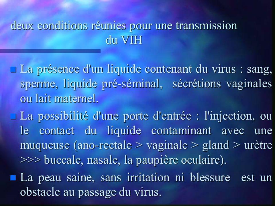 deux conditions réunies pour une transmission du VIH n La présence d'un liquide contenant du virus : sang, sperme, liquide pré-séminal, sécrétions vag