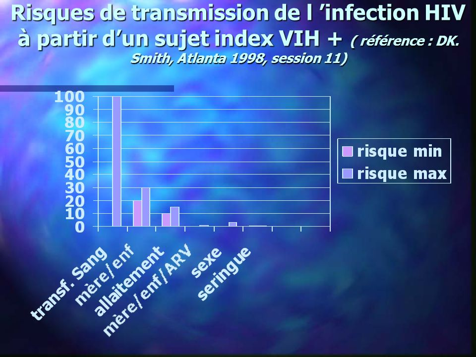 Risques de transmission de l infection HIV à partir dun sujet index VIH + ( référence : DK. Smith, Atlanta 1998, session 11)