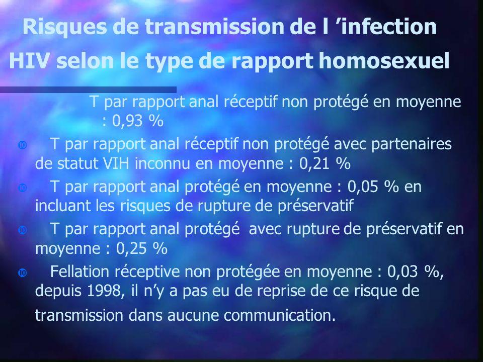 Risques de transmission de l infection HIV selon le type de rapport homosexuel T par rapport anal réceptif non protégé en moyenne : 0,93 % T par rappo