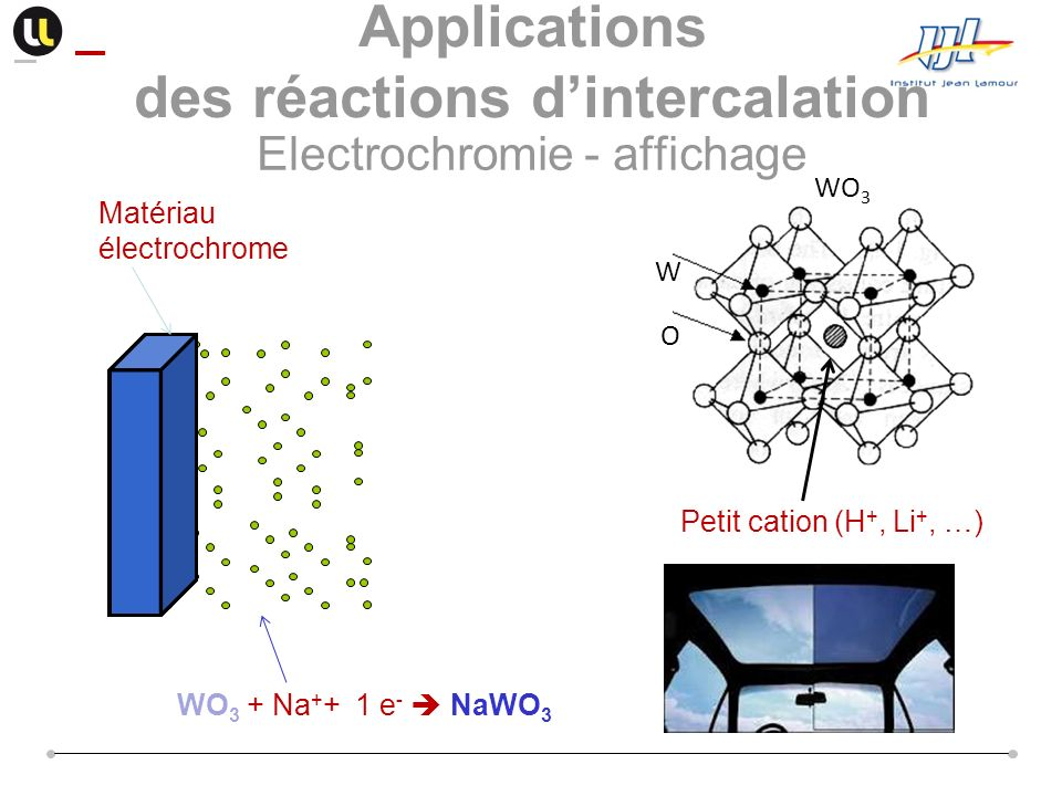 Matériau électrochrome WO 3 + Na + + 1 e - NaWO 3 WO 3 W O Petit cation (H +, Li +, …) Applications des réactions dintercalation Electrochromie - affi