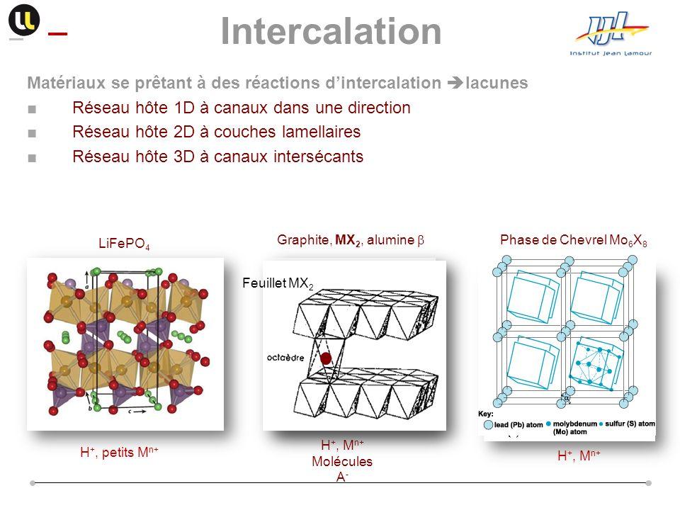 Intercalation Matériaux se prêtant à des réactions dintercalation lacunes Réseau hôte 1D à canaux dans une direction Réseau hôte 2D à couches lamellai