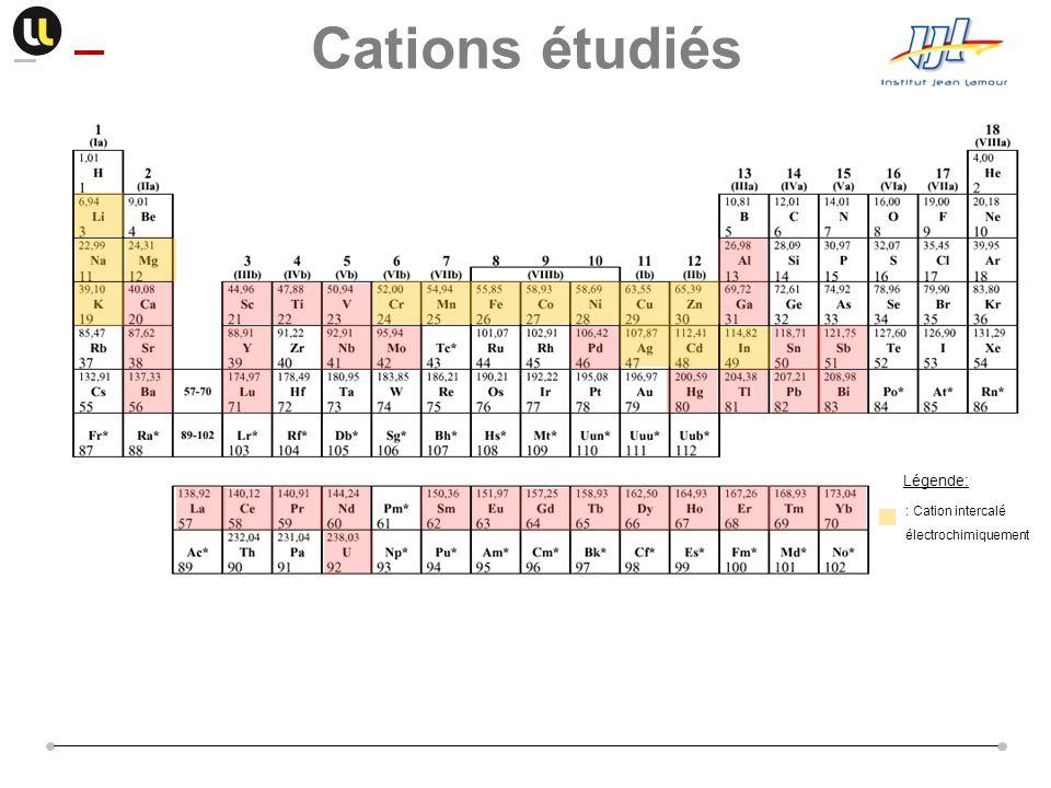Légende: Cations étudiés : Cation intercalé électrochimiquement