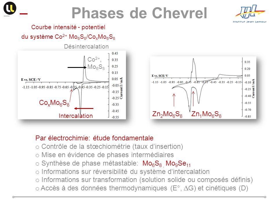 Phases de Chevrel Co x Mo 6 S 8 Zn 2 Mo 6 S 8 Zn 1 Mo 6 S 8 Par électrochimie: étude fondamentale o Contrôle de la stœchiométrie (taux dinsertion) o M