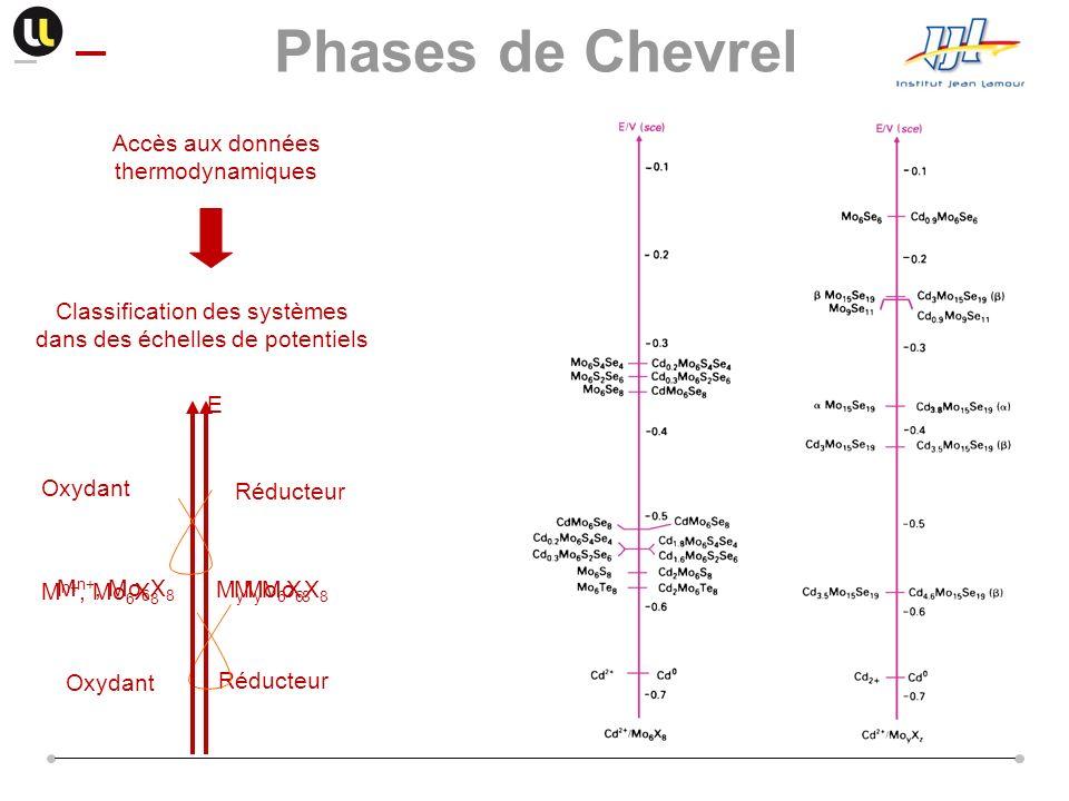 Accès aux données thermodynamiques Classification des systèmes dans des échelles de potentiels M n+, Mo 6 X 8 Réducteur M y Mo 6 X 8 Oxydant E Réducte