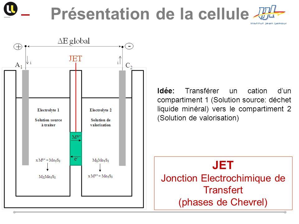 Idée: Transférer un cation dun compartiment 1 (Solution source: déchet liquide minéral) vers le compartiment 2 (Solution de valorisation) JET Jonction