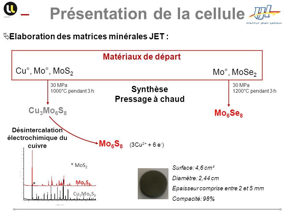 Elaboration des matrices minérales JET : Présentation de la cellule Surface: 4,6 cm² Diamètre: 2,44 cm Epaisseur comprise entre 2 et 5 mm Compacité: 9