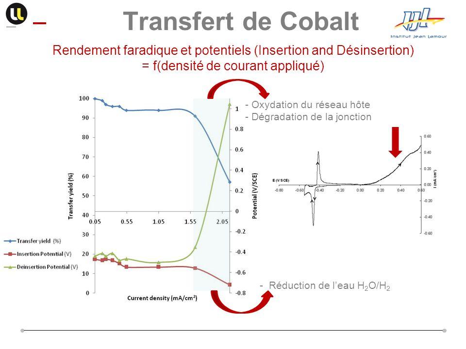 Rendement faradique et potentiels (Insertion and Désinsertion) = f(densité de courant appliqué) - Oxydation du réseau hôte - Dégradation de la jonctio