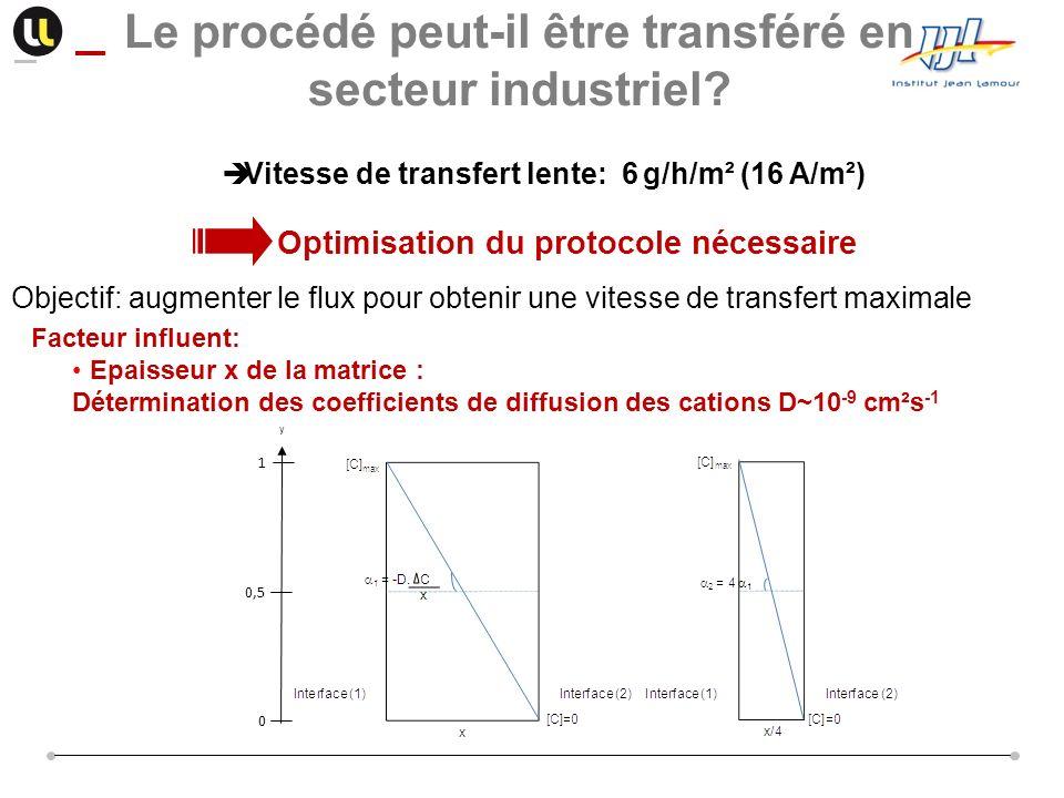 Vitesse de transfert lente: 6 g/h/m² (16 A/m²) Le procédé peut-il être transféré en secteur industriel? Optimisation du protocole nécessaire Objectif: