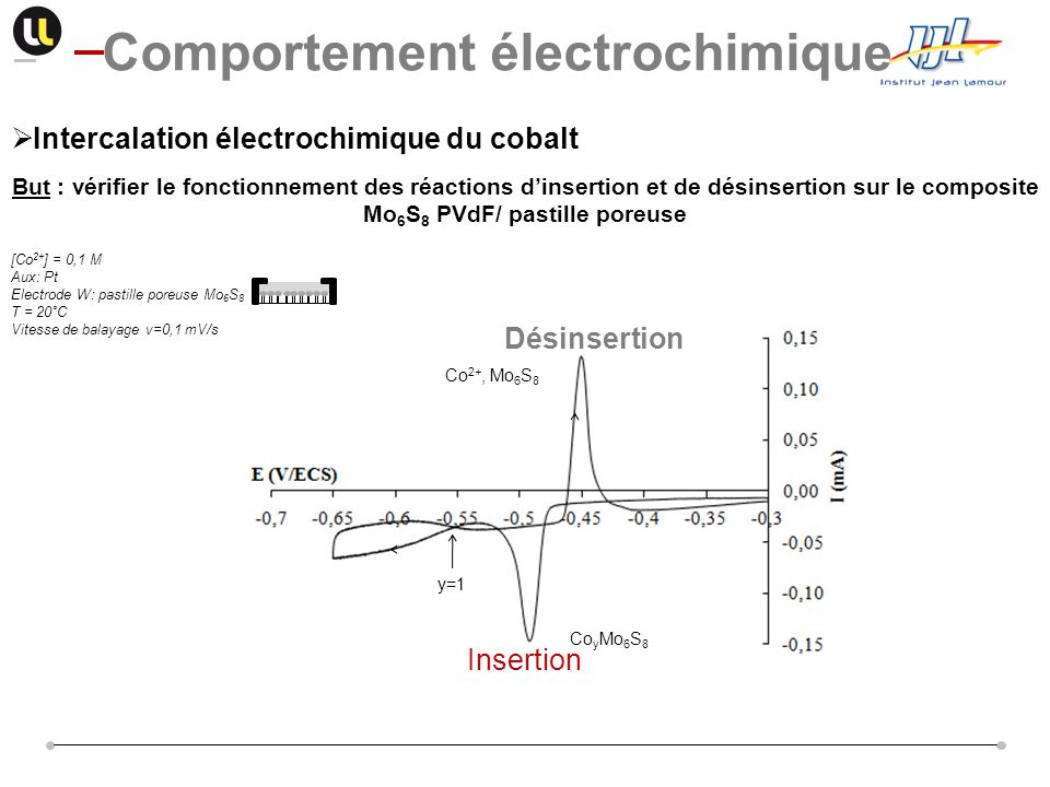 Intercalation électrochimique du cobalt But : vérifier le fonctionnement des réactions dinsertion et de désinsertion sur le composite Mo 6 S 8 PVdF/ p
