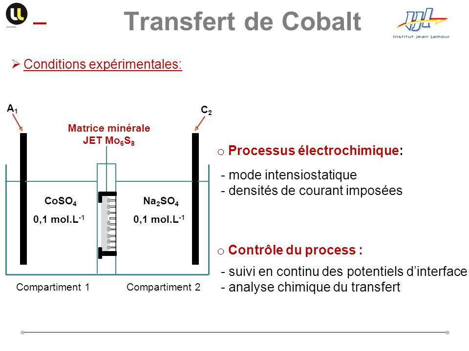 o Processus électrochimique: Conditions expérimentales: C2C2 A1A1 CoSO 4 0,1 mol.L -1 Matrice minérale JET Mo 6 S 8 Compartiment 1 Na 2 SO 4 0,1 mol.L