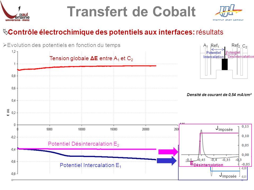 Contrôle électrochimique des potentiels aux interfaces: résultats Potentiel Intercalation E 1 Potentiel Désintercalation E 2 Tension globale ΔE entre